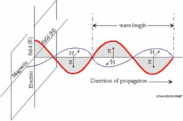 产生波的条件