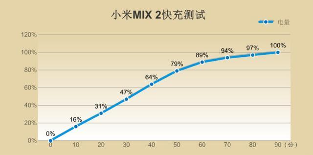 全面屏升级之作,小米MIX 2评测