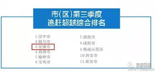 安康十大县经济排名