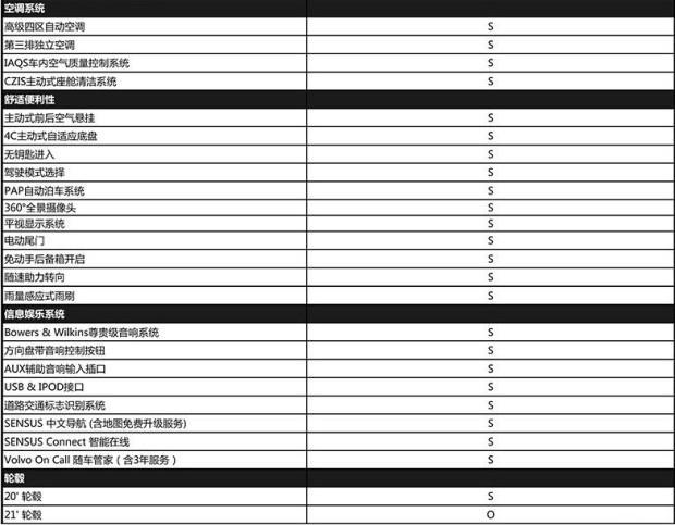 预售价128万 新XC90 T8智尊版配置公布