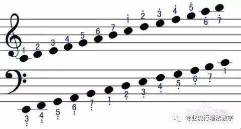 音的四种物理属性是什么