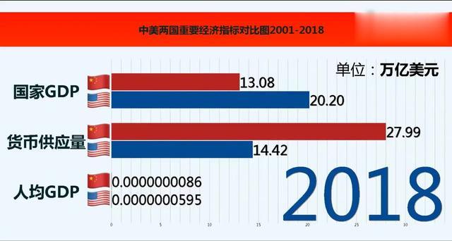 美国m2历年数据_中美gdp对比