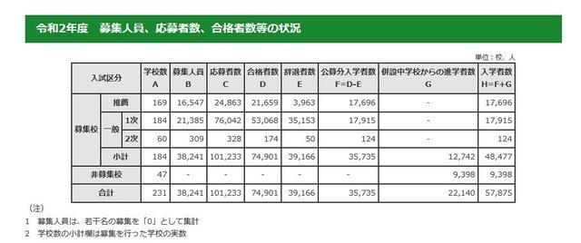 2020年东京都内私立高中入学人数历年最少