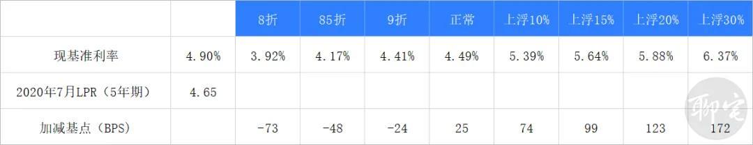 lpr浮动利率和固定利率选哪个,带你看懂房贷转换lpr