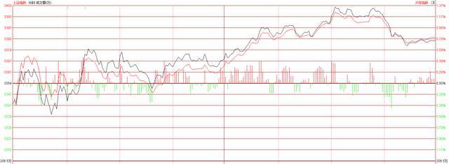 A股再现分化,沪指确定独立上涨了?