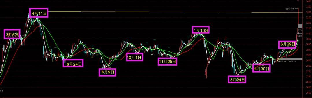 今日影响股市的重要资讯8.13(星期四)龟股军师策略