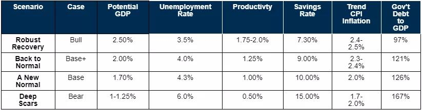 摩根士丹利最新经济预测:后疫情时代的四种假设情境