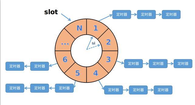 Linux定时器 - 高性能定时器