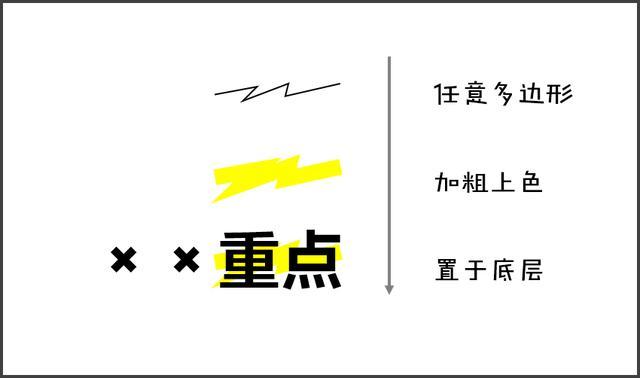 小技巧 | 如何在PPT中实现荧光笔涂抹效果?