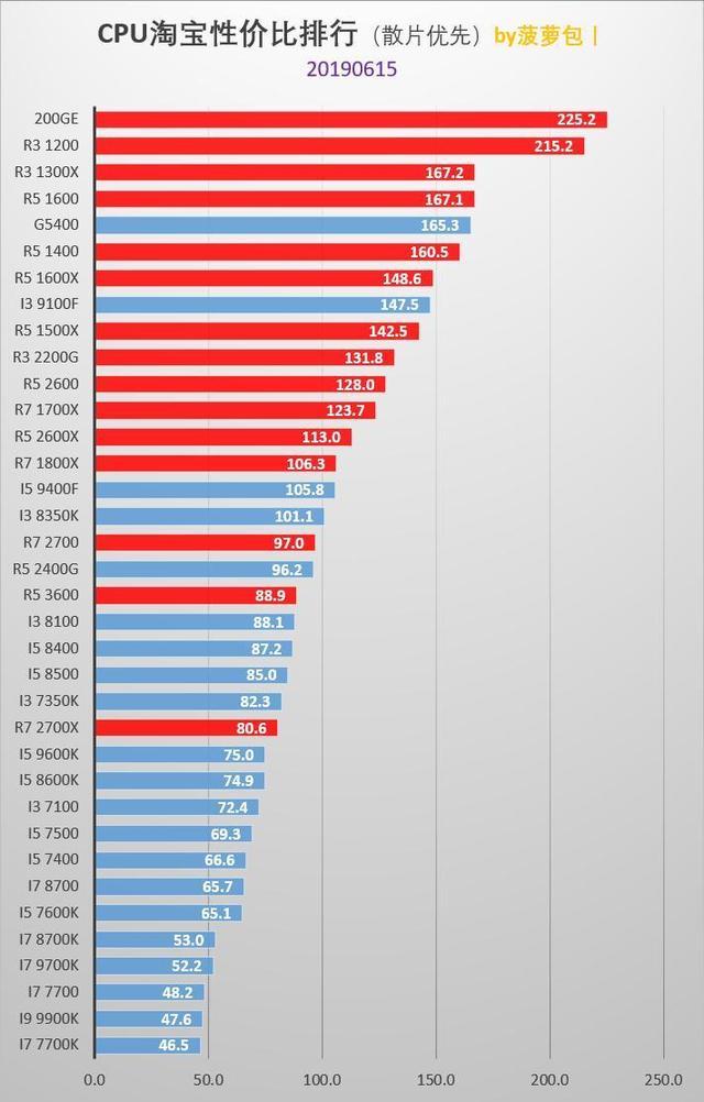 主流CPU指南—性能与性价比