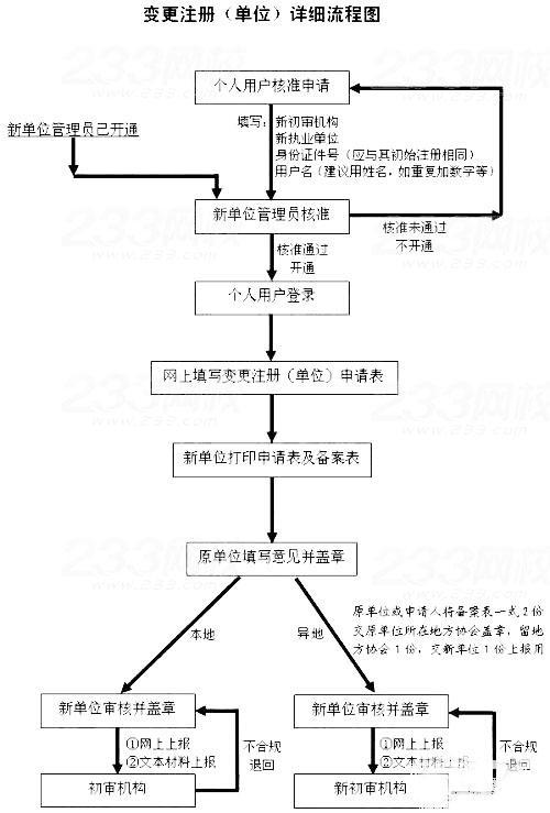 广东省二级注册建造师变更注册需要多久