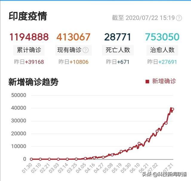 美国确诊400万+,实际感染人数10倍以上;印度正处于上升期;超酷中国首辆火星车亮相;上海自动驾驶APP上线