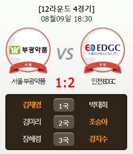 韩国女子联赛金彩瑛白赢了 首尔1比2负仁川