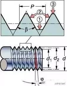 M12的螺纹,螺距是多少,怎么算的