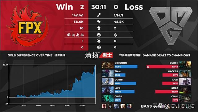 GimGoon首发登场,FPX2-0战胜OMG,终止了四连败