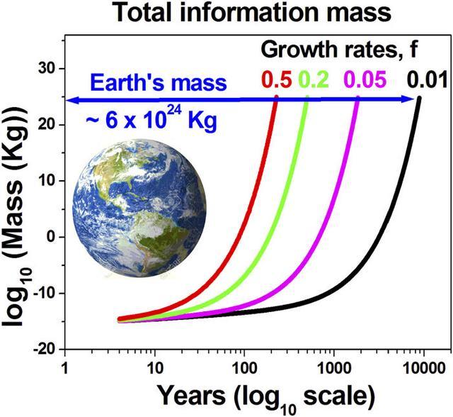 """科技进步与""""信息灾难"""":2245年地球的一半将转化为数字信息质量"""