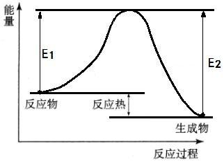 压强为什么影响反应速率