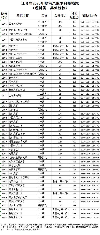 2020江苏高考提前批本科院校投档分数线(文理科)