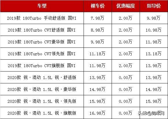 2款日系车,2款韩系车,这4款A级车最高降2.6万,跌至7.98万起