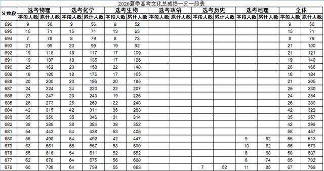 山东2020年高考分数线和成绩公布,600分以上共27082人