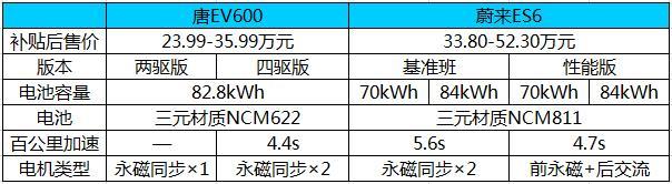 深度解讀 唐EV600為什么比蔚來ES6加速快續航長