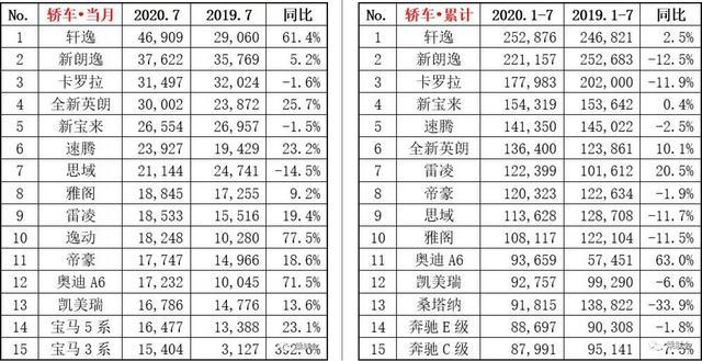 7月轿车销量Top 15:轩逸霸榜,英朗又破3万,德系双雄真凉了?