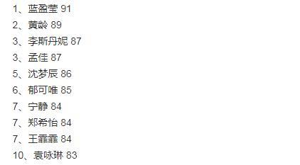 《乘风破浪》初排名,JYP出来的都进前十,丁当只有75分不公平