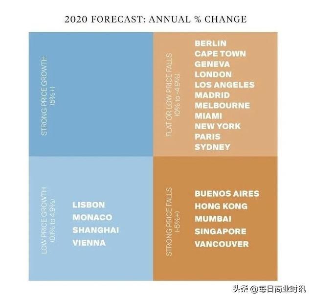 投资干货 | 疫情期间全球房价表现,澳洲涨幅全球前十