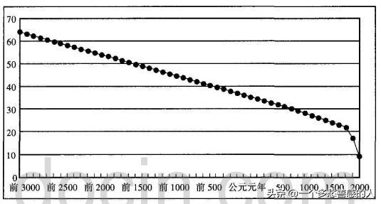 中国犀牛消亡史:5000年来,我们都灭绝了什么?