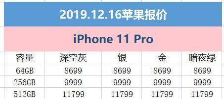 12月16日苹果报价:iPhone 11补货充裕 iPhone8仅3499元
