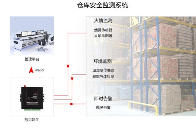 基于4G数采网关的仓库安全智能监测