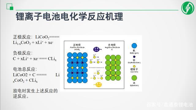 锂离子电池电芯电化反应-鑫通泰