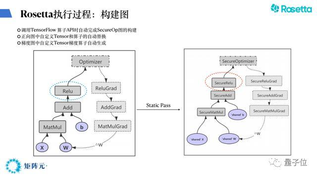 矩阵元算法科学家谢翔:Rosetta如何连接隐私计算与AI?