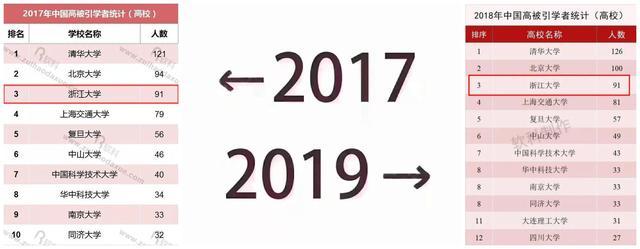 2017~2019,浙大进步有多快?