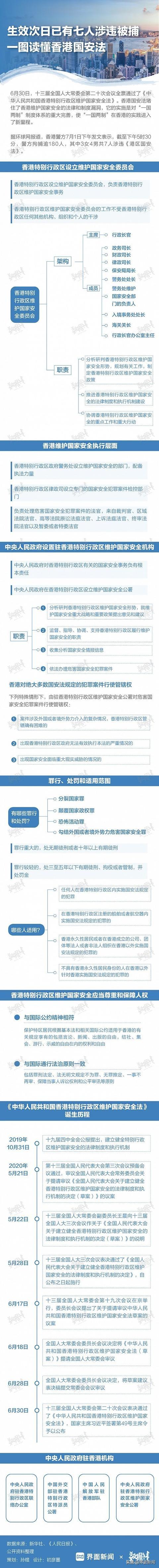 一图读懂香港国安法:中央驻港机构共有哪些?香港国安组织如何架构?