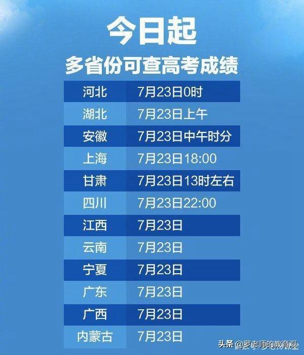 13省今日公布高考成绩,河北分数线已出,有你的省份吗?
