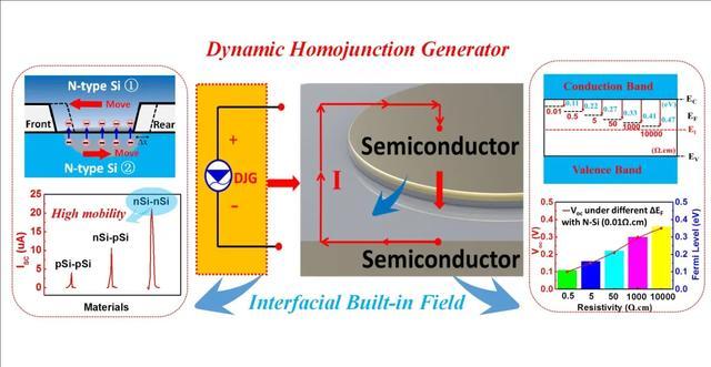 动态同质二极管直流发电机:轻质化、低阻耗、可集成 浙江大学林时胜团队