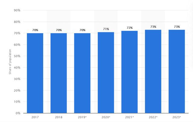 覆盖率高达90%,每月数亿访问量的Facebook,跨境卖家知道吗?