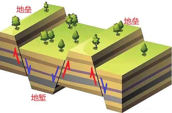 三大岩石的相互转化