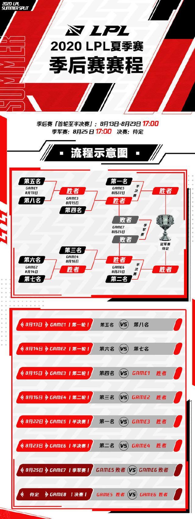 英雄联盟:LPL夏季赛季后赛细节——8月13日开启,线上赛形式进行