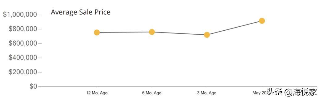 美国房市观察:5月洛杉矶市房价大跌,尔湾则大涨30.7%