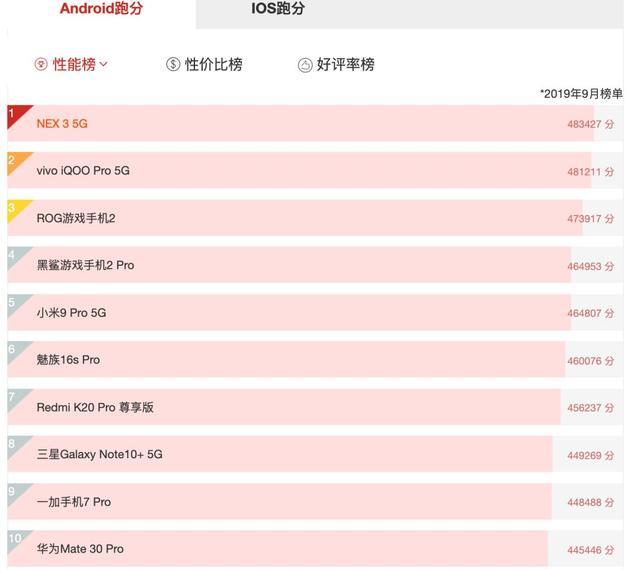 「榜单」最新手机性能TOP10出炉 5G手机占一半!第一意外