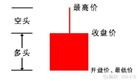 教你3分钟看懂K线图