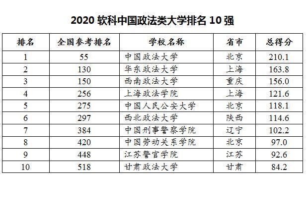 全新!2020我国高校全新排名公布