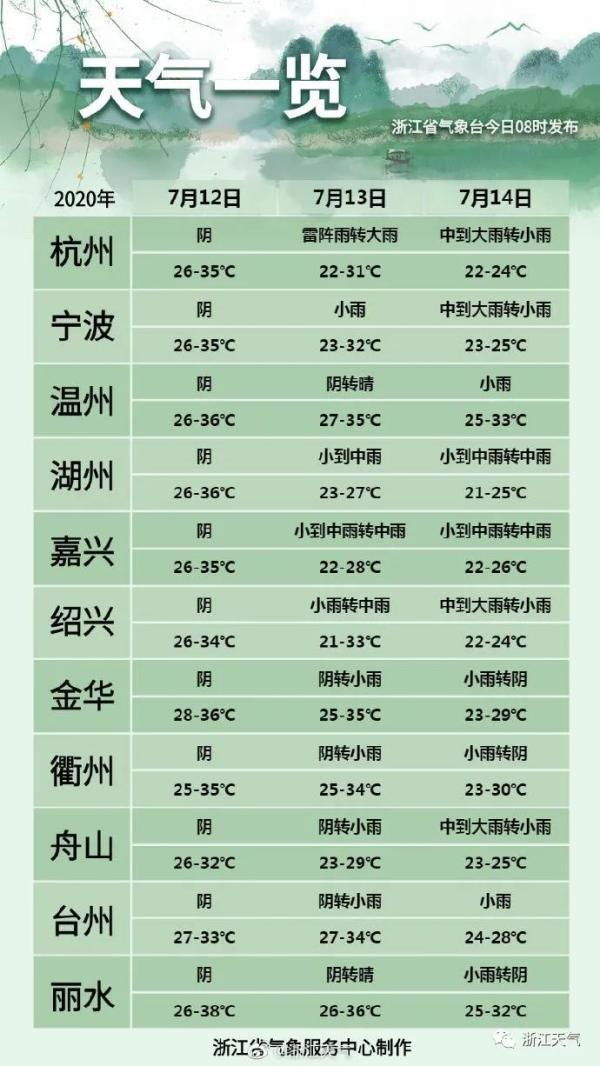 杭州明天直冲36℃!之后又要狂降10℃,下周继续全是雨······