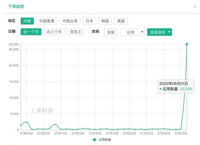 苹果放大招!中国区半日下架无版号游戏逾2.6万款