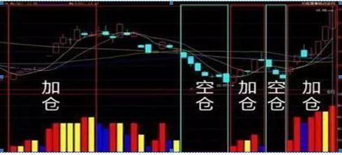 """终于有人说出实情:手中股票亏损超过30%如何应对?""""永不满仓+永不空仓""""是我最真诚的建议"""