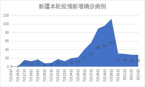 新疆近三天新增病例降75%,自治区主席:防控正处最吃劲阶段