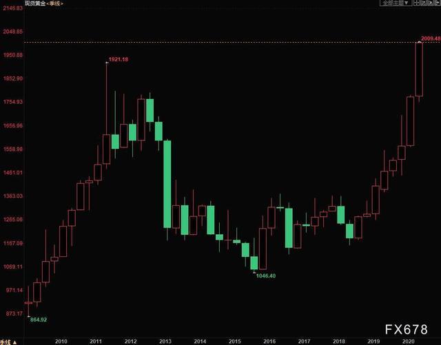 利多消息层出不穷,黄金突破2000美元关口创历史新高,白银大涨近7%