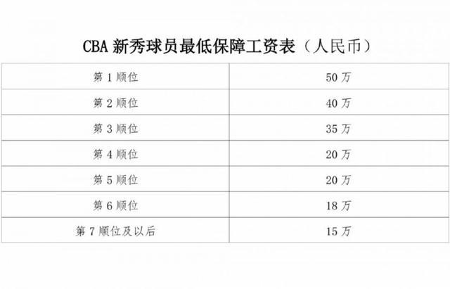CBA新秀球员最低保障工资:状元50万人民币